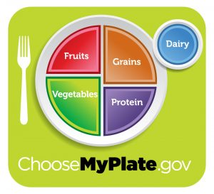 The USDA's ChooseMyPlate.gov page