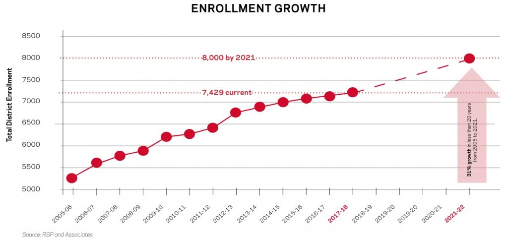 Linn-Mar Bond Referendum Enrollment Growth Graph