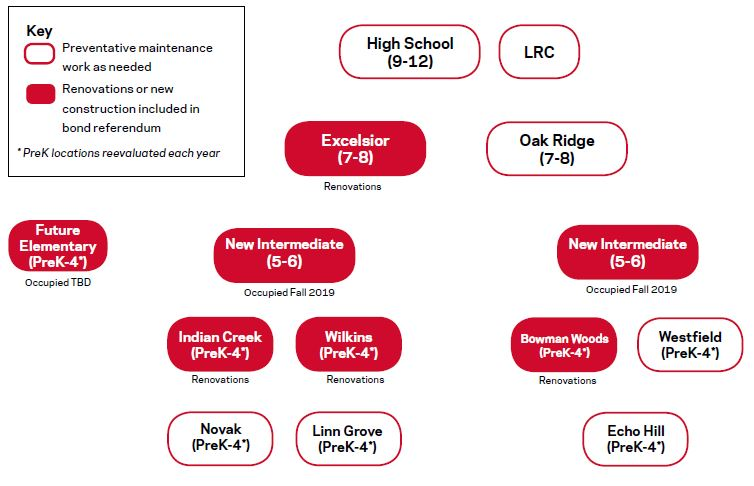 Linn-Mar Grade Restructuring Plan infographic - grade breakdown by school