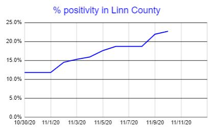 Linn County rate