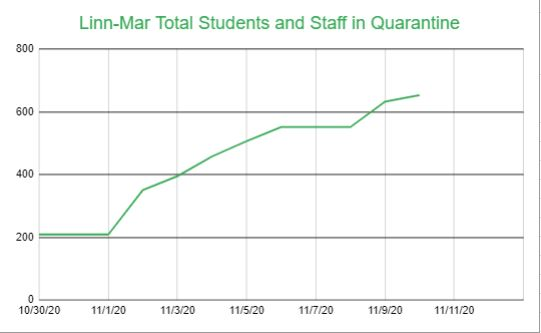 Linn Mar quarantine graph2